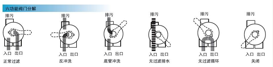 砂缸多功能阀操作图解.jpg